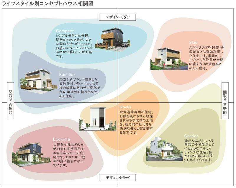 コンセプトハウス相関図