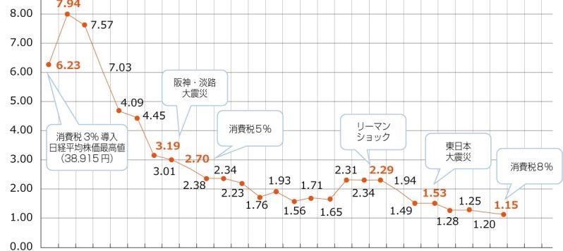 primerate-graph